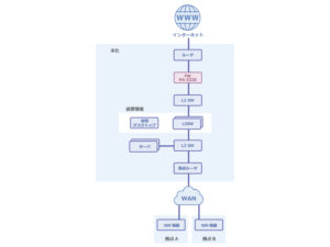図1)概要構成図